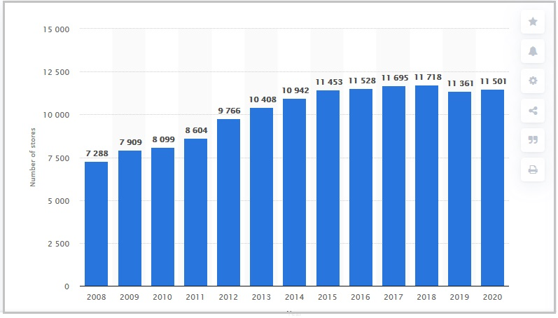 Total number of Walmart stores worldwide from 2008 to 2020
